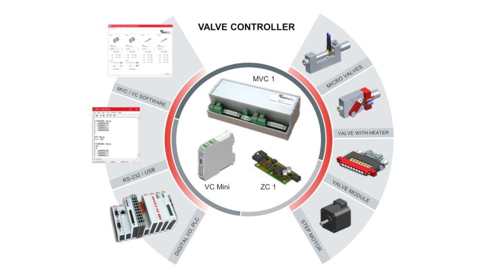 Valve-Control